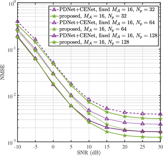 Figure 3 for Joint Channel Estimation and Mixed-ADCs Allocation for Massive MIMO via Deep Learning