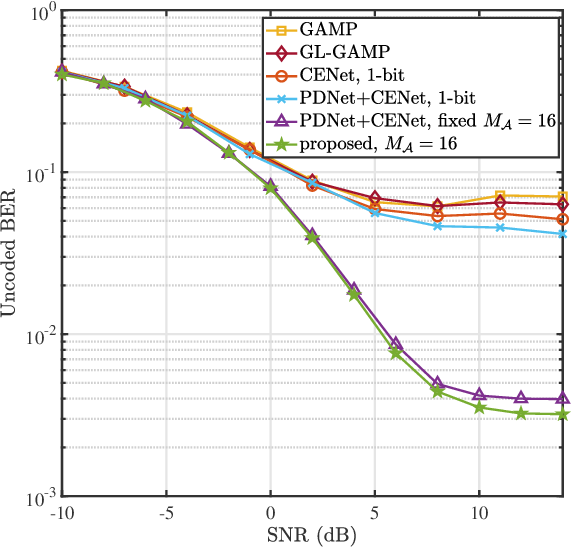 Figure 4 for Joint Channel Estimation and Mixed-ADCs Allocation for Massive MIMO via Deep Learning