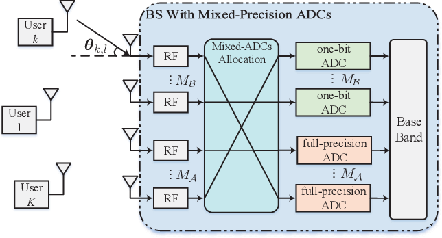 Figure 1 for Joint Channel Estimation and Mixed-ADCs Allocation for Massive MIMO via Deep Learning
