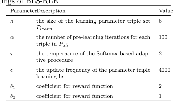 Figure 2 for Effective reinforcement learning based local search for the maximum k-plex problem