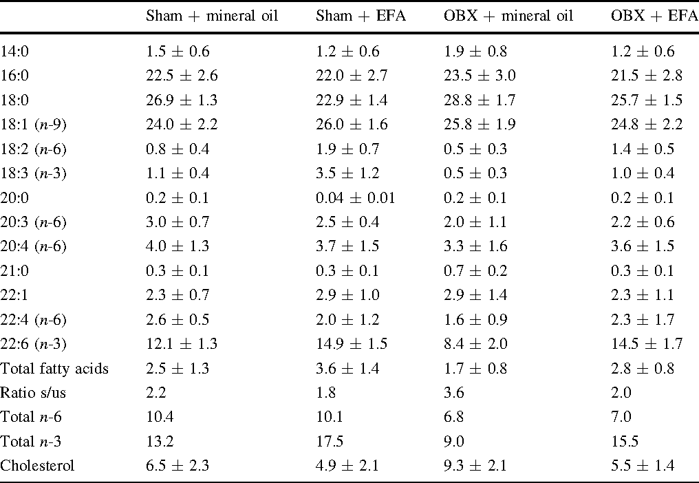 Table 1 Fatty acid composition of frontal cortex synaptosomes from OBX and sham rats with and without EFA treatment