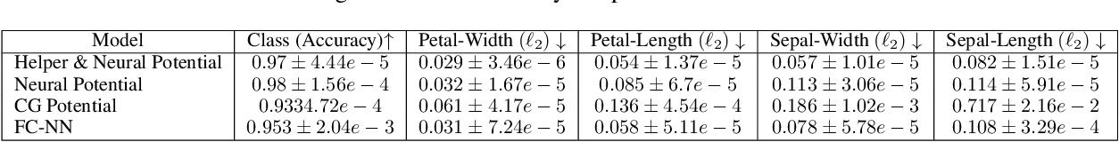 Figure 3 for Relational Neural Markov Random Fields