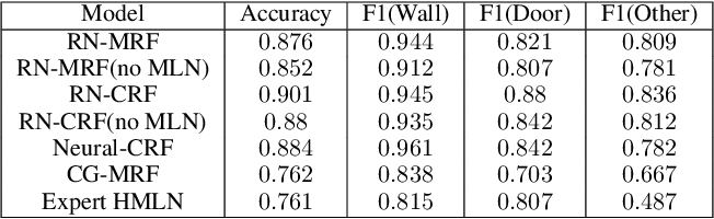 Figure 4 for Relational Neural Markov Random Fields