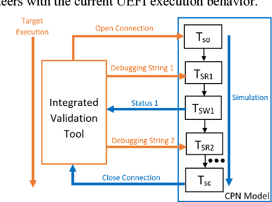 A real-time UEFI functional validation tool with behavior