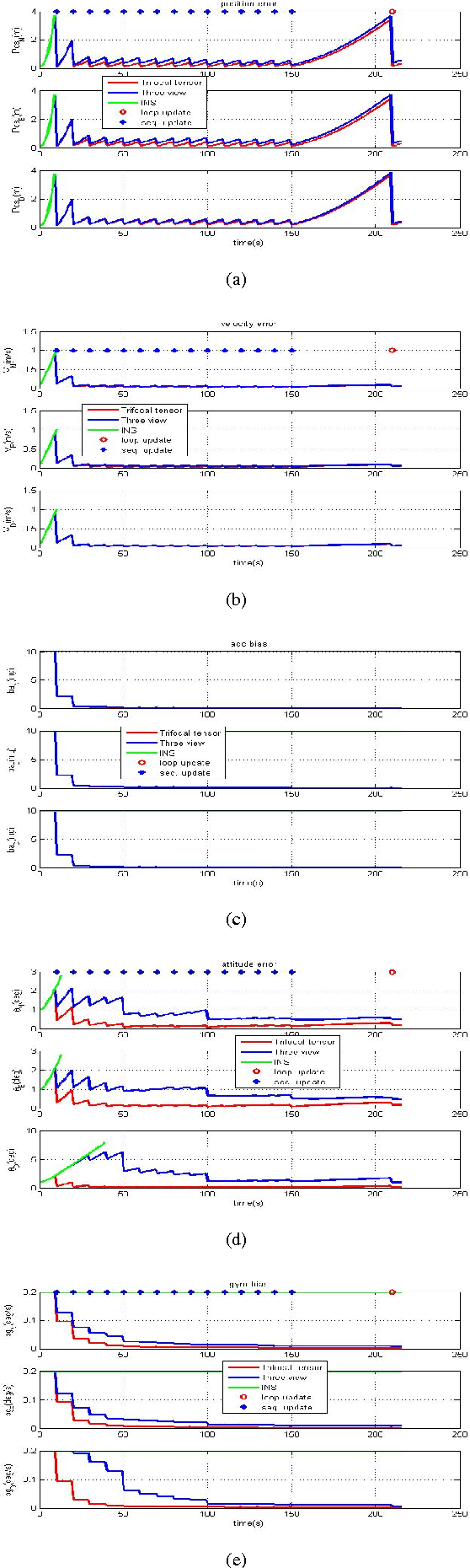 Figure 4 for Vision-aided Localization and Navigation Based on Trifocal Tensor