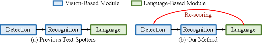 Figure 3 for AE TextSpotter: Learning Visual and Linguistic Representation for Ambiguous Text Spotting