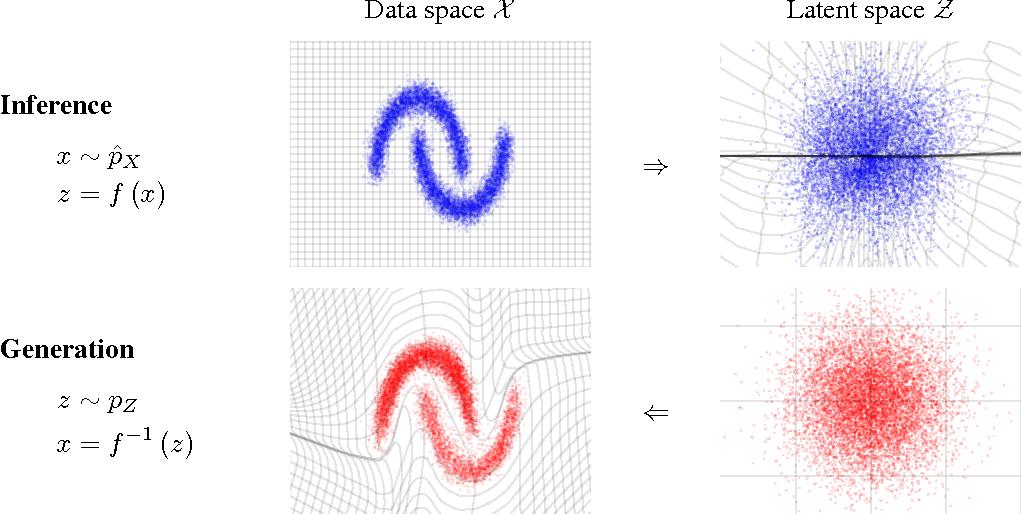 Figure 1 for Density estimation using Real NVP