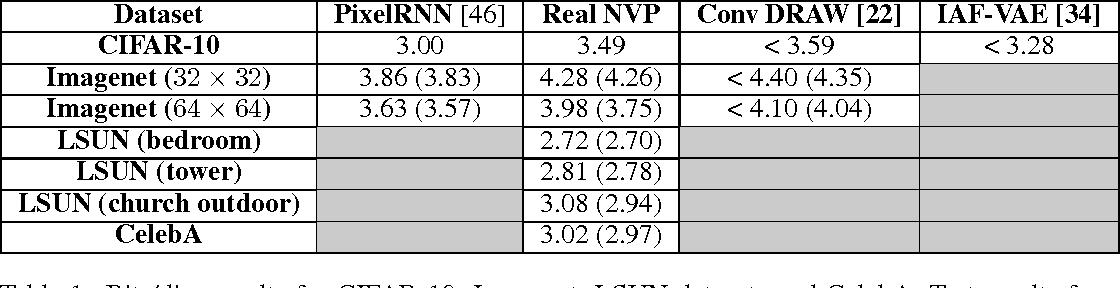 Figure 2 for Density estimation using Real NVP