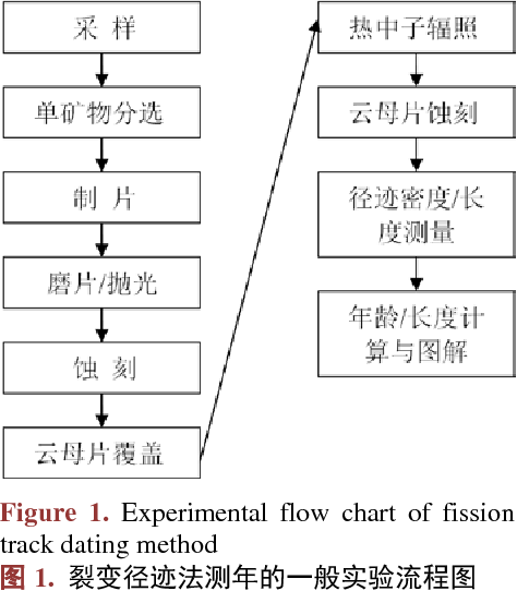 Fission tracking dating