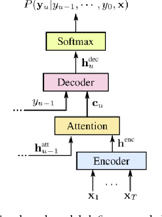 Figure 1 for Minimum Word Error Rate Training for Attention-based Sequence-to-Sequence Models