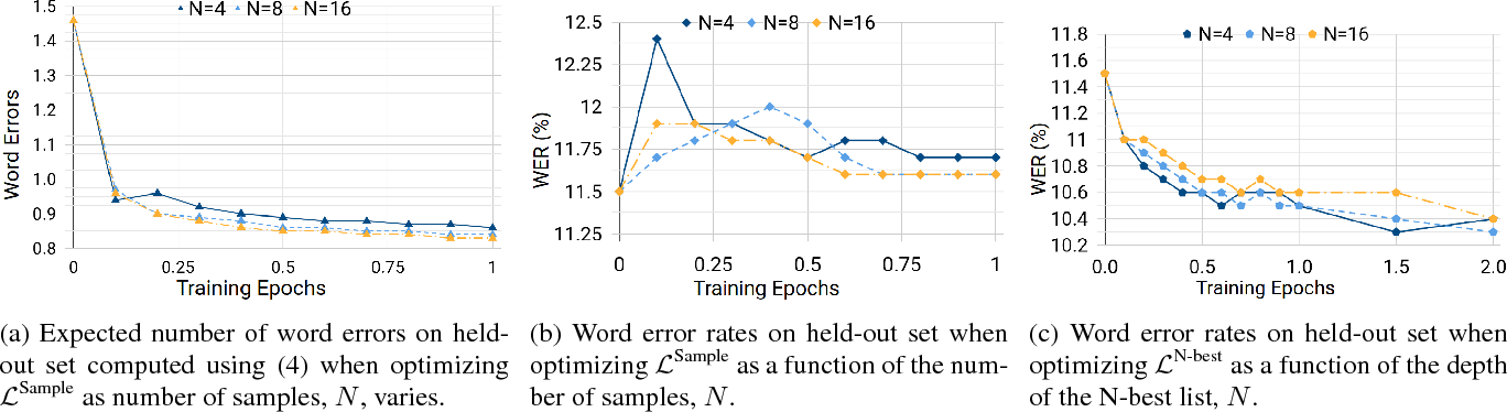 Figure 3 for Minimum Word Error Rate Training for Attention-based Sequence-to-Sequence Models