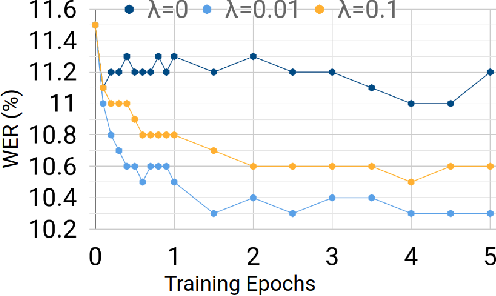 Figure 4 for Minimum Word Error Rate Training for Attention-based Sequence-to-Sequence Models