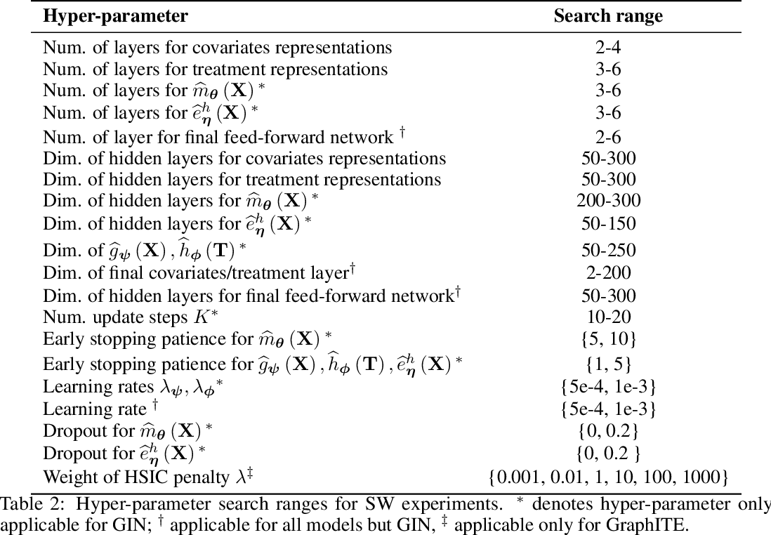 Figure 4 for Graph Intervention Networks for Causal Effect Estimation
