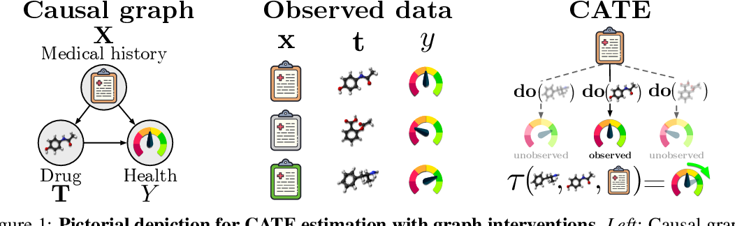Figure 1 for Graph Intervention Networks for Causal Effect Estimation