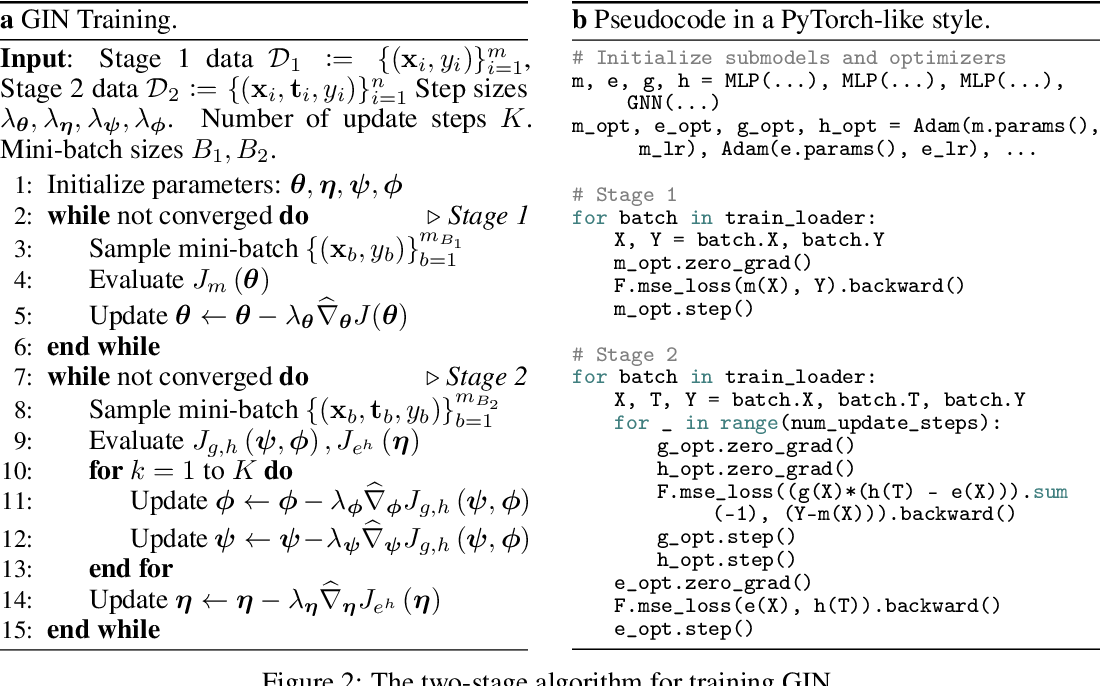 Figure 3 for Graph Intervention Networks for Causal Effect Estimation