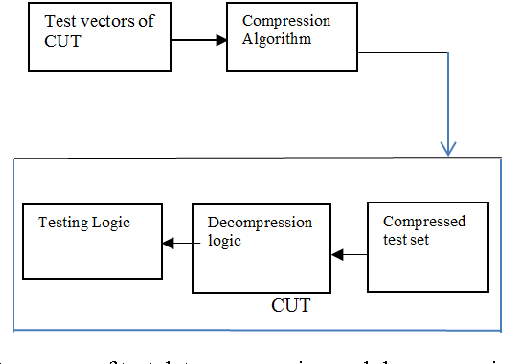 Fig. 1 A process of test data compression and decompression for cut