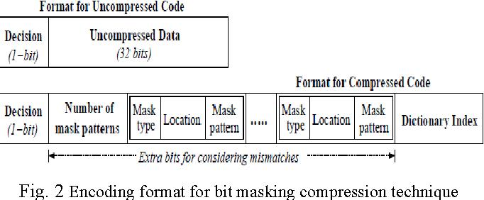Fig. 2 Encoding format for bit masking compression technique