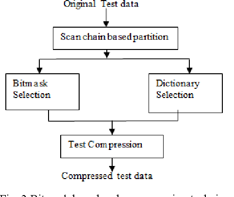 Fig. 3 Bitmask based code compression technique
