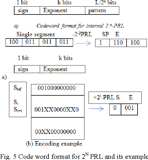Fig. 5 Code word format for 2N PRL and its example