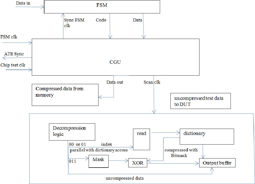 Fig. 6 Decompression architecture