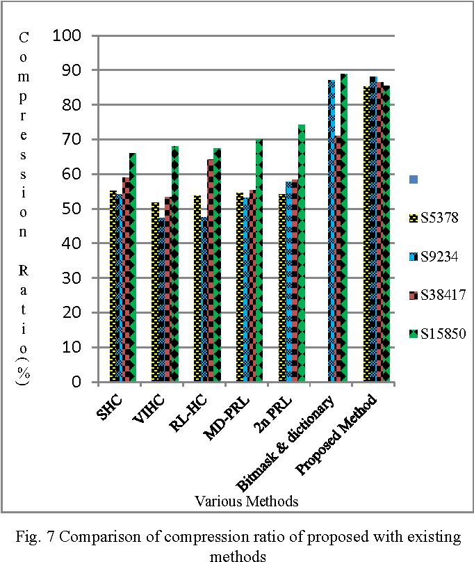 Fig. 7 Comparison of compression ratio of proposed with existing methods