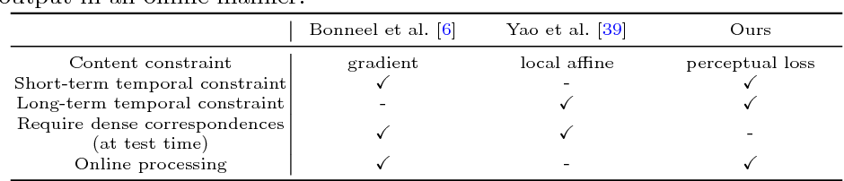 Figure 1 for Learning Blind Video Temporal Consistency