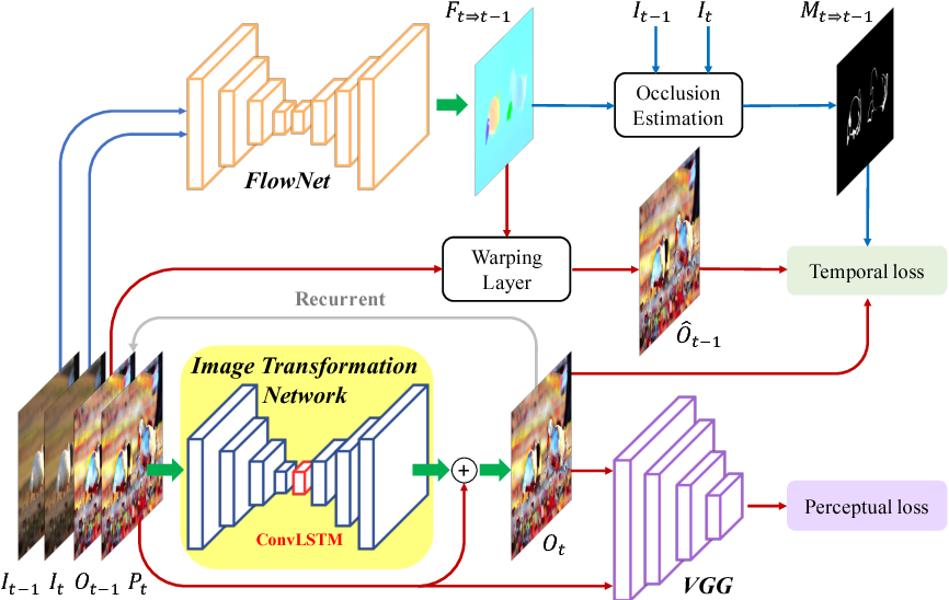 Figure 2 for Learning Blind Video Temporal Consistency