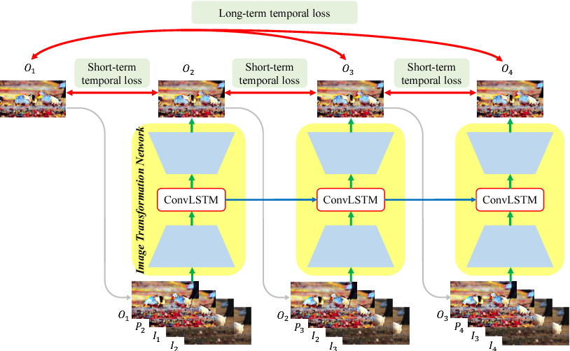 Figure 4 for Learning Blind Video Temporal Consistency