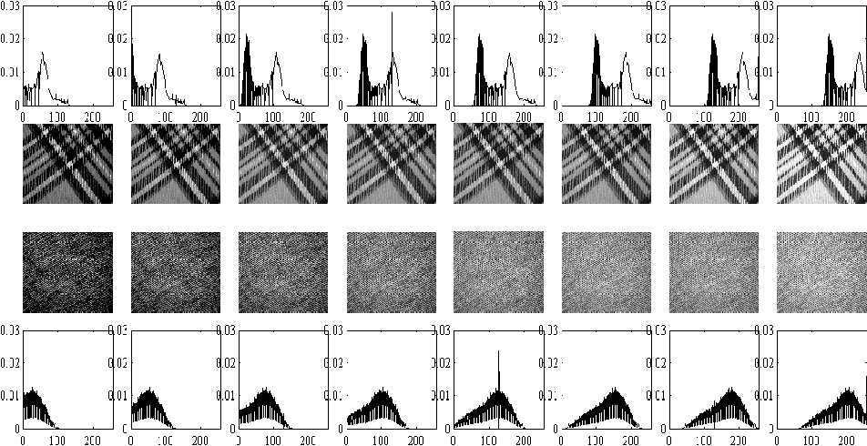 Figure 1 for The Cumulative Distribution Transform and Linear Pattern Classification