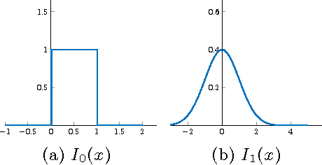 Figure 3 for The Cumulative Distribution Transform and Linear Pattern Classification