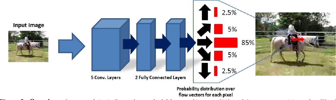 Figure 3 for Dense Optical Flow Prediction from a Static Image