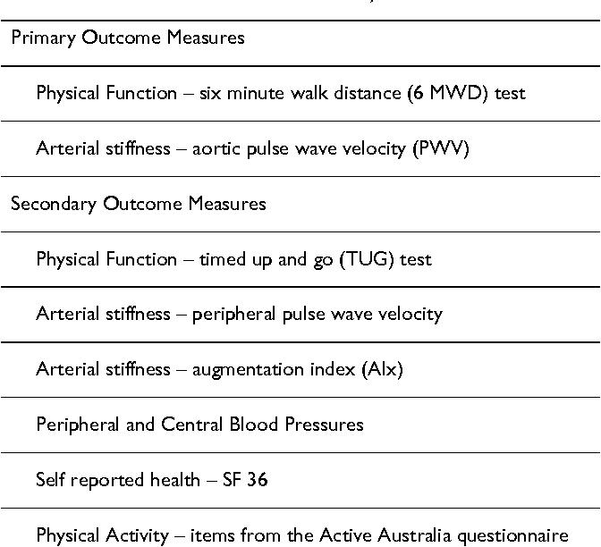 Intradialytic versus home based exercise training in hemodialysis ...