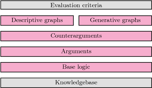 Figure 3 for Non-monotonic Reasoning in Deductive Argumentation