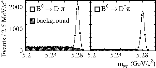Figure 2: BaBar. The distributions for exclusively reconstructed and events [7].