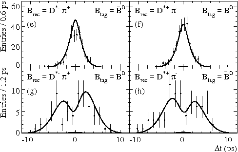 Figure 4: BaBar. The distributions for exclusively reconstructed events with the fitted curve overlayed [7].