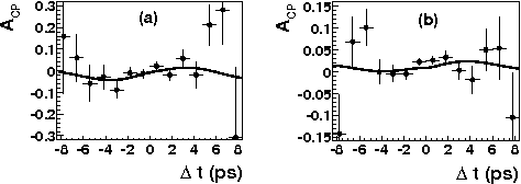 Figure 5: BaBar. The asymmetry with the partial reconstruction for (a) lepton- and (b) kaon-tagged events. The curves show the projection of the fit function [6].