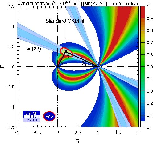 Figure 6: Constraint in the plane from the BABAR measurement of CP violating parameters in the decay modes.