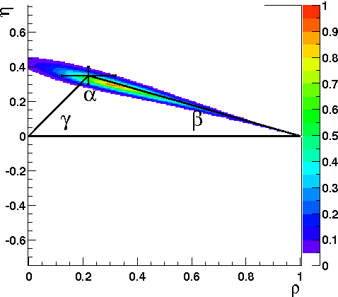 Figure 7: Constraint in the plane from the BABAR measurement of CP violating parameters in the decay modes, using also the measurement of and [11].