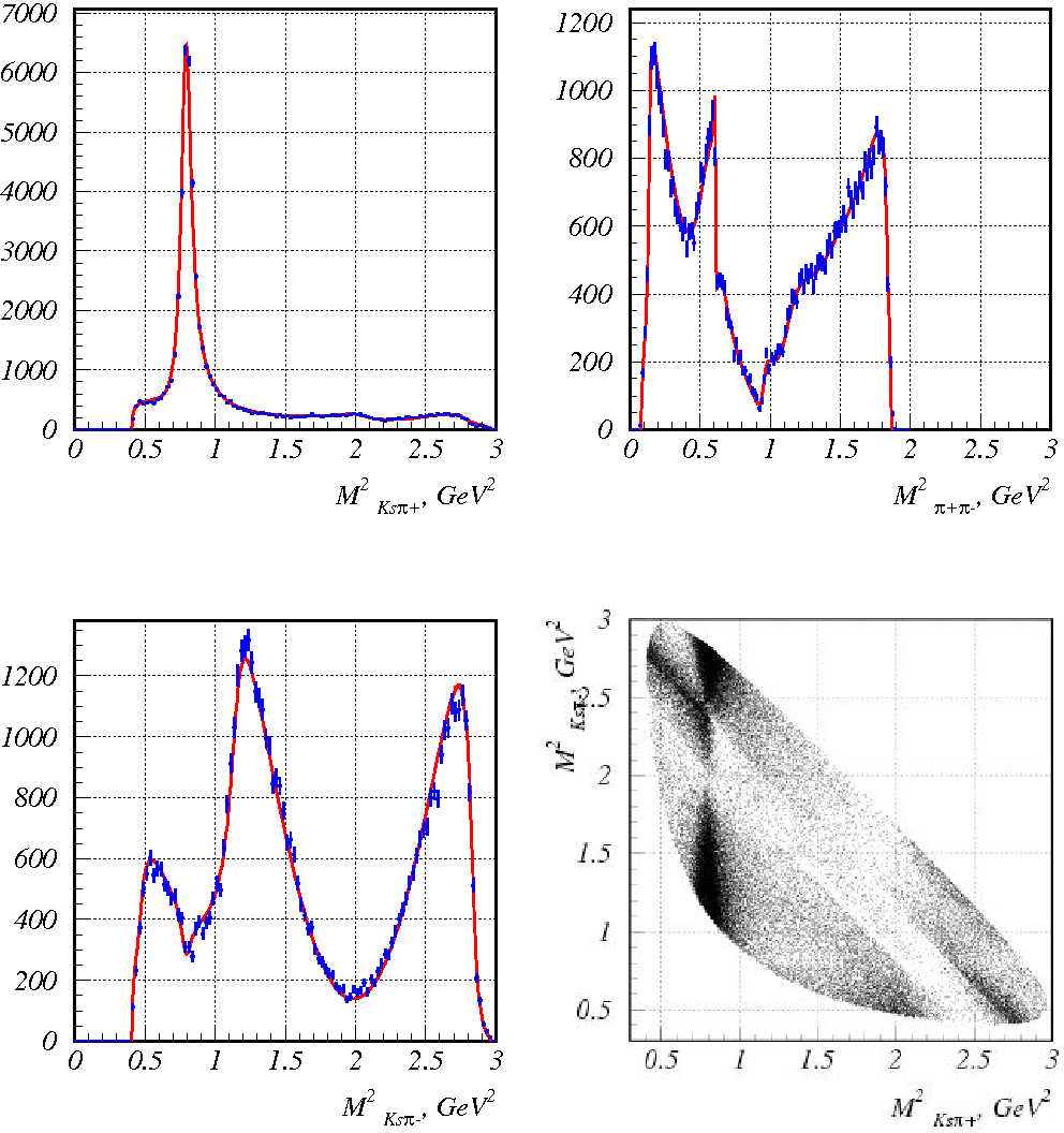 Figure 11: Belle. , , distributions and Dalitz plot of decay from process [20].