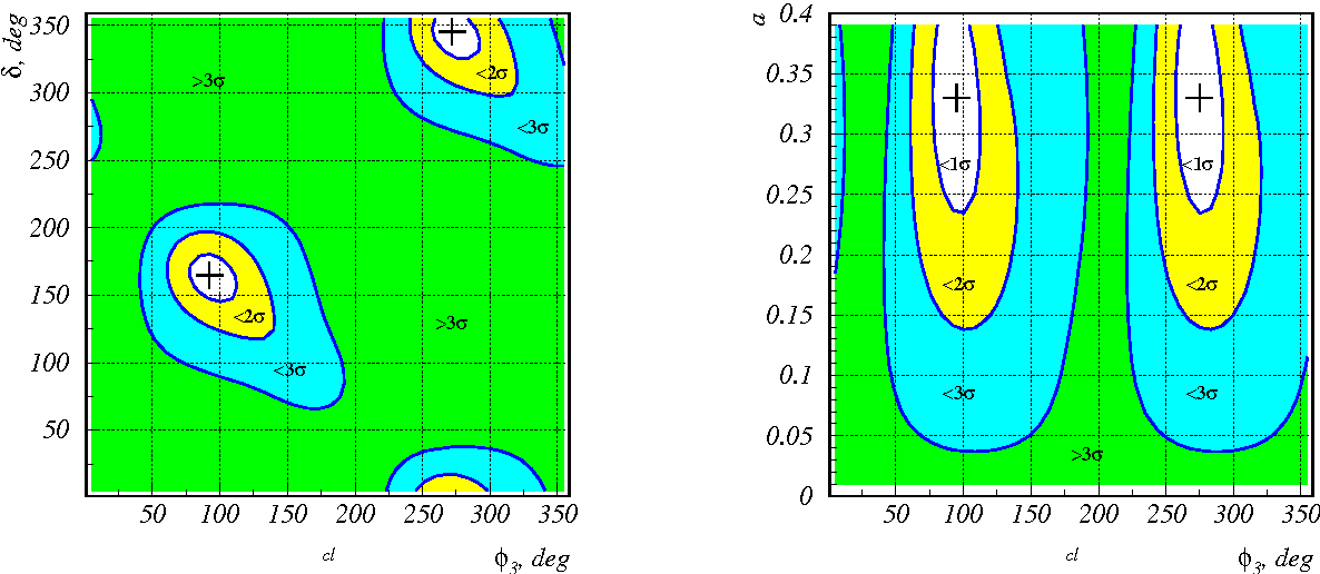 Figure 12: Belle. Constraints on and (left) and and (right) for the Dalitz plot method [20].