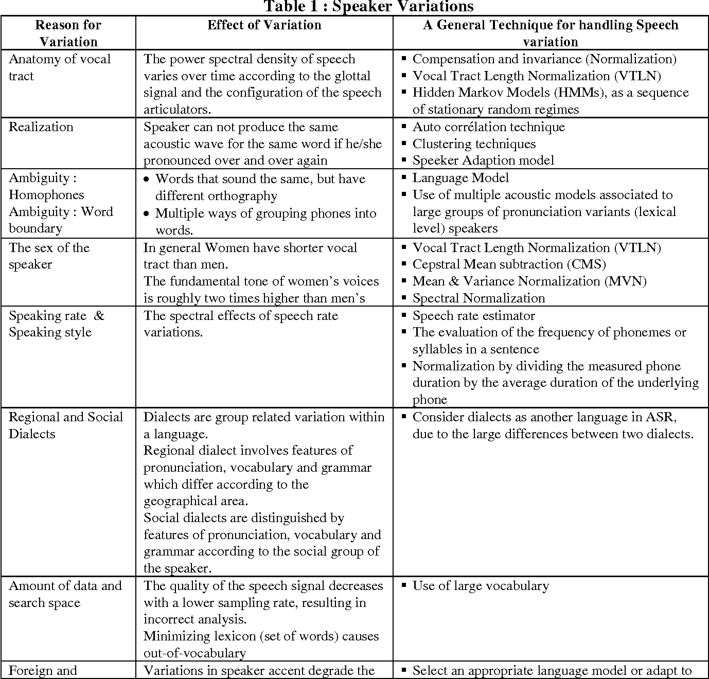 Figure 1 for Adverse Conditions and ASR Techniques for Robust Speech User Interface