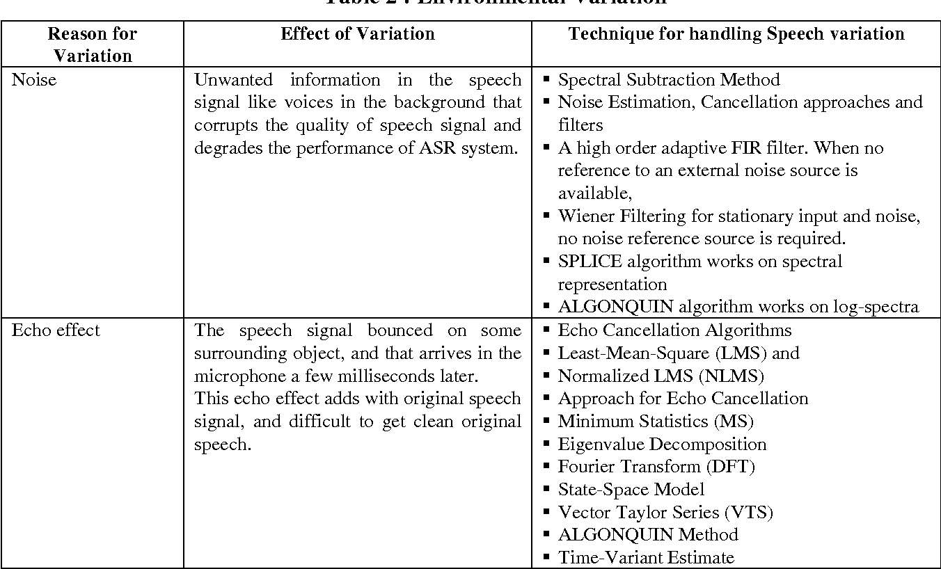 Figure 2 for Adverse Conditions and ASR Techniques for Robust Speech User Interface