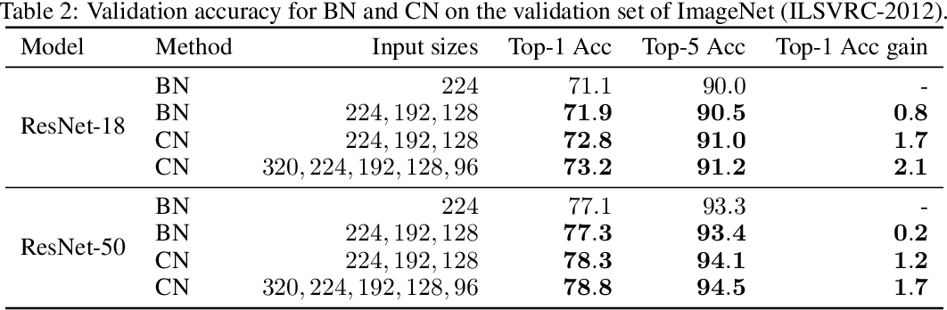Figure 4 for Towards Improving Generalization of Deep Networks via Consistent Normalization
