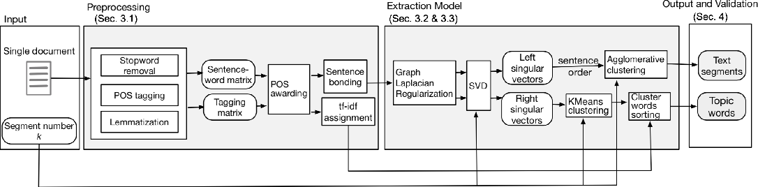 Figure 1 for BATS: A Spectral Biclustering Approach to Single Document Topic Modeling and Segmentation
