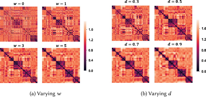 Figure 3 for BATS: A Spectral Biclustering Approach to Single Document Topic Modeling and Segmentation