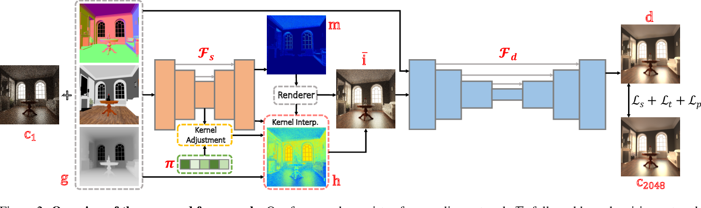 Figure 2 for Two-Stage Monte Carlo Denoising with Adaptive Sampling and Kernel Pool