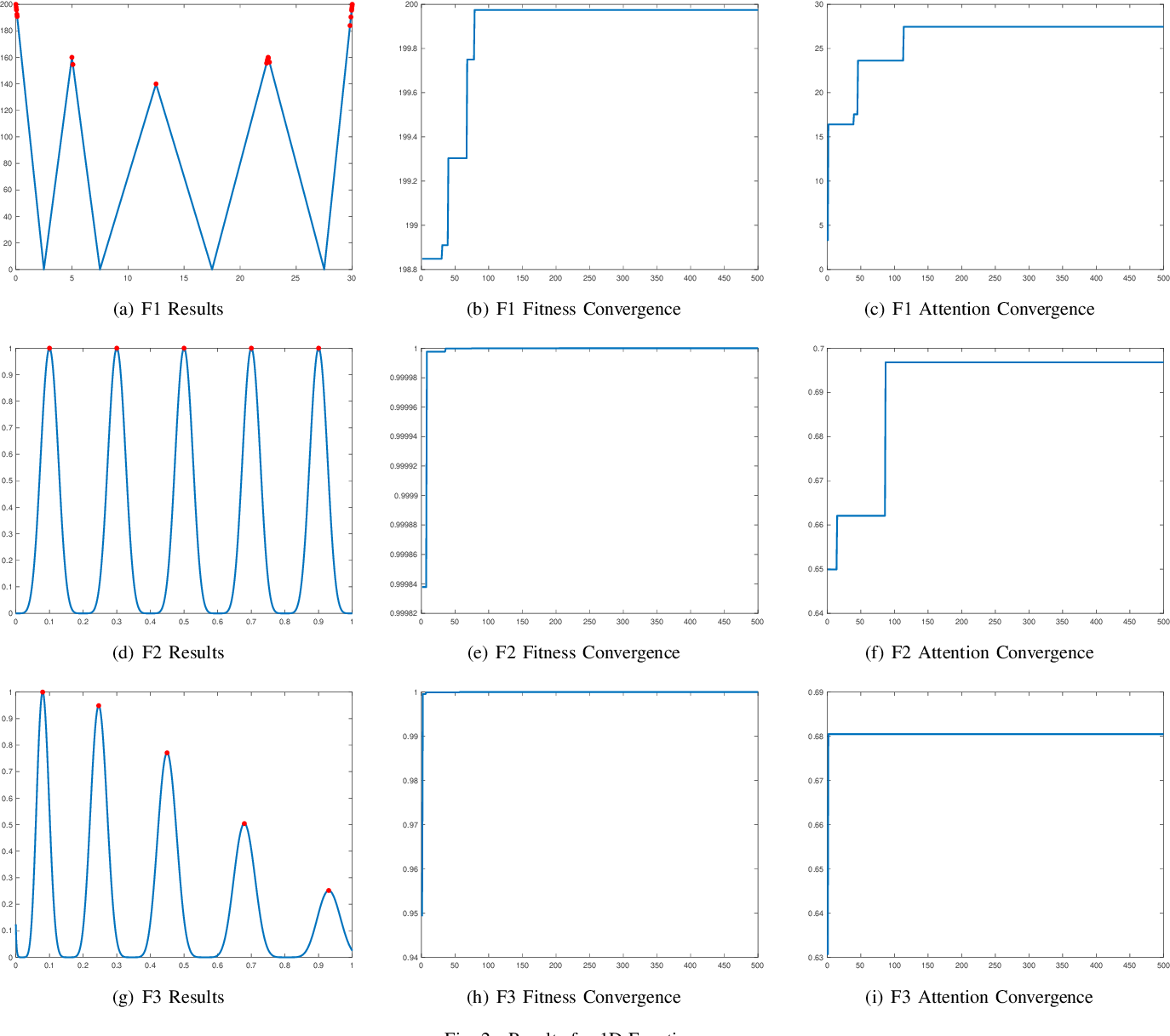 Figure 2 for Attention-oriented Brain Storm Optimization for Multimodal Optimization Problems