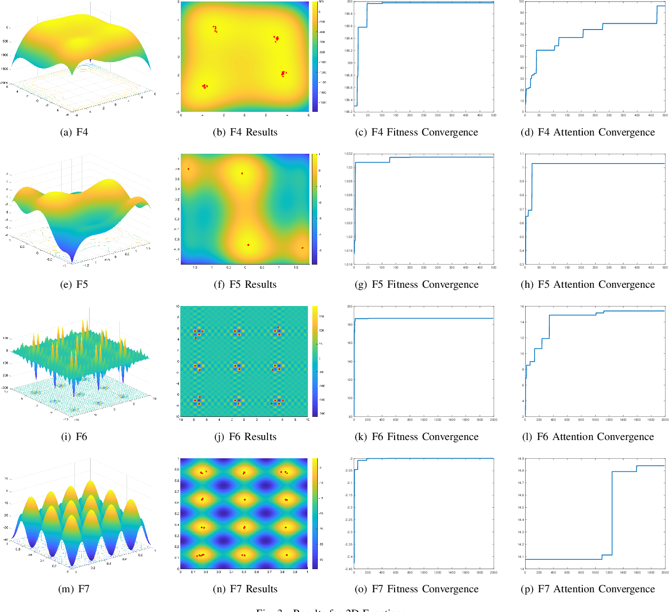 Figure 3 for Attention-oriented Brain Storm Optimization for Multimodal Optimization Problems