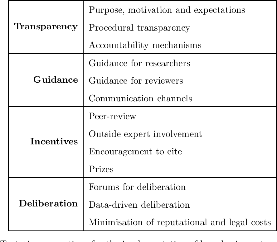 Figure 2 for Institutionalising Ethics in AI through Broader Impact Requirements