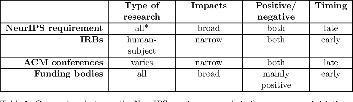 Figure 1 for Institutionalising Ethics in AI through Broader Impact Requirements